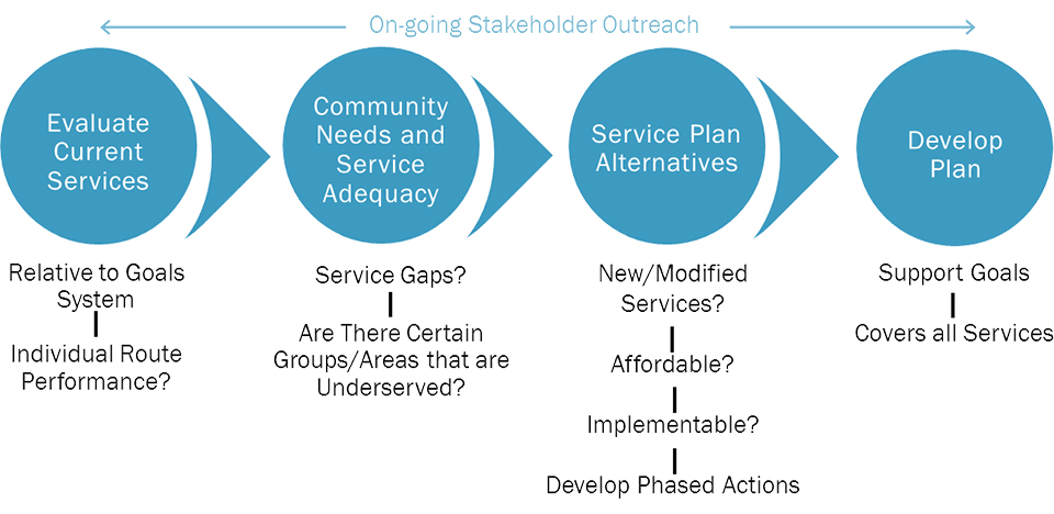 On-going stakeholder outreach chart